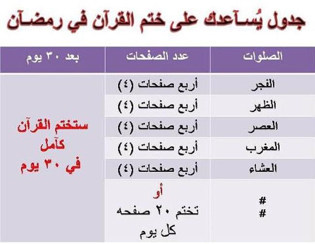 كيف تختم القراَن الكريم في رمضان بكل سهولة