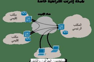 ماهي الشبكات الافتراضية الخاصة ( في بي ان )