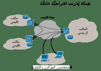 VPN الشبكة الافتراضية الخاصة Virtual Private Network بروكسي